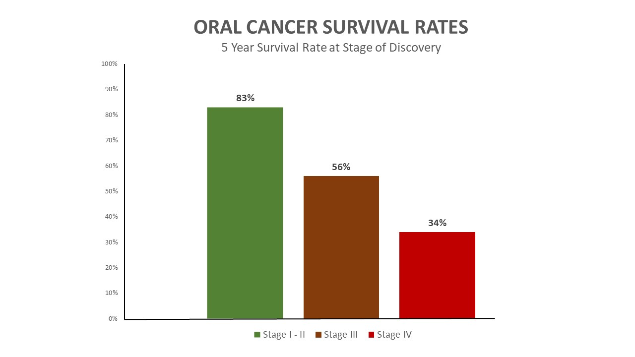 Oral Cancer Survival Chart 002